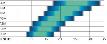 Alpha V2 Wind Range